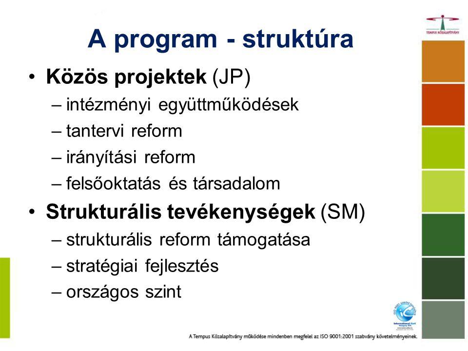 A program - struktúra Közös projektek (JP) –intézményi együttműködések –tantervi reform –irányítási reform –felsőoktatás és társadalom Strukturális tevékenységek (SM) –strukturális reform támogatása –stratégiai fejlesztés –országos szint