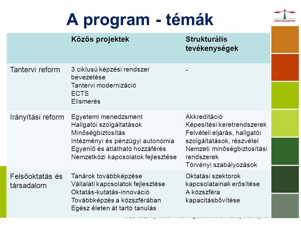 A program - témák Közös projektekStrukturális tevékenységek Tantervi reform 3 ciklusú képzési rendszer bevezetése Tantervi modernizáció ECTS Elismerés - Irányítási reform Egyetemi menedzsment Hallgatói szolgáltatások Minőségbiztosítás Intézményi és pénzügyi autonómia Egyenlő és átlátható hozzáférés Nemzetközi kapcsolatok fejlesztése Akkreditáció Képesítési keretrendszerek Felvételi eljárás, hallgatói szolgáltatások, részvétel Nemzeti minőségbiztosítási rendszerek Törvényi szabályozások Felsőoktatás és társadalom Tanárok továbbképzése Vállalati kapcsolatok fejlesztése Oktatás-kutatás-innováció Továbbképzés a közszférában Egész életen át tartó tanulás Oktatási szektorok kapcsolatainak erősítése A közszféra kapacitásbővítése