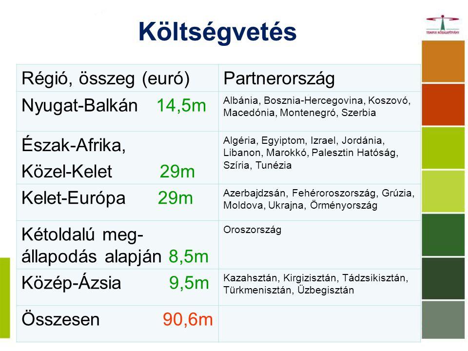 Költségvetés Régió, összeg (euró)Partnerország Nyugat-Balkán 14,5m Albánia, Bosznia-Hercegovina, Koszovó, Macedónia, Montenegró, Szerbia Észak-Afrika, Közel-Kelet 29m Algéria, Egyiptom, Izrael, Jordánia, Libanon, Marokkó, Palesztin Hatóság, Szíria, Tunézia Kelet-Európa 29m Azerbajdzsán, Fehéroroszország, Grúzia, Moldova, Ukrajna, Örményország Kétoldalú meg- állapodás alapján 8,5m Oroszország Közép-Ázsia 9,5m Kazahsztán, Kirgizisztán, Tádzsikisztán, Türkmenisztán, Üzbegisztán Összesen 90,6m