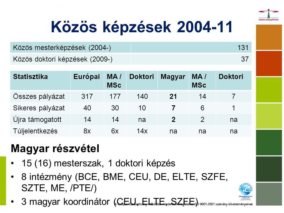 Közös képzések 2004-11 StatisztikaEurópaiMA / MSc DoktoriMagyarMA / MSc Doktori Összes pályázat31717714021147 Sikeres pályázat403010761 Újra támogatott14 na22 Túljelentkezés8x6x14xna Közös mesterképzések (2004-)131 Közös doktori képzések (2009-)37 Magyar részvétel 15 (16) mesterszak, 1 doktori képzés 8 intézmény (BCE, BME, CEU, DE, ELTE, SZFE, SZTE, ME, /PTE/) 3 magyar koordinátor (CEU, ELTE, SZFE)