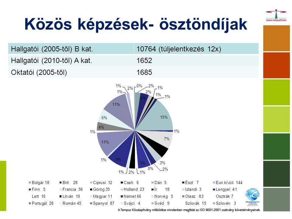Közös képzések- ösztöndíjak Hallgatói (2005-től) B kat.10764 (túljelentkezés 12x) Hallgatói (2010-től) A kat.1652 Oktatói (2005-től)1685