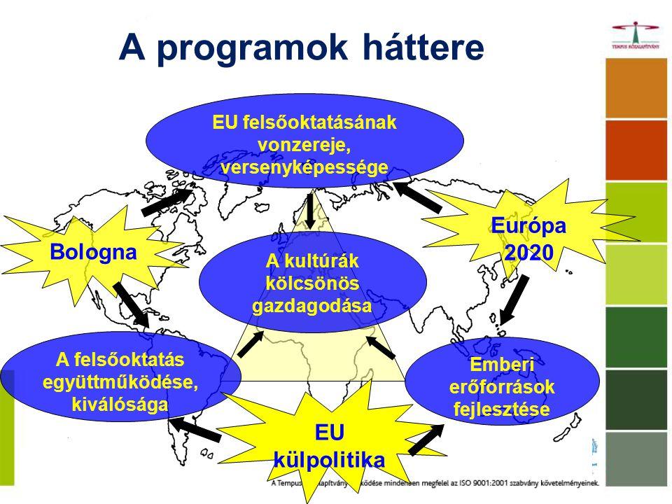A programok háttere EU felsőoktatásának vonzereje, versenyképessége A kultúrák kölcsönös gazdagodása A felsőoktatás együttműködése, kiválósága Emberi erőforrások fejlesztése EU külpolitika Európa 2020 Bologna