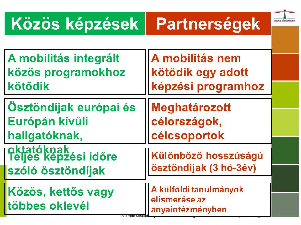 A mobilitás integrált közös programokhoz kötődik A mobilitás nem kötődik egy adott képzési programhoz Ösztöndíjak európai és Európán kívüli hallgatóknak, oktatóknak Meghatározott célországok, célcsoportok Teljes képzési időre szóló ösztöndíjak Különböző hosszúságú ösztöndíjak (3 hó-3év) Közös, kettős vagy többes oklevél A külföldi tanulmányok elismerése az anyaintézményben Közös képzésekPartnerségek