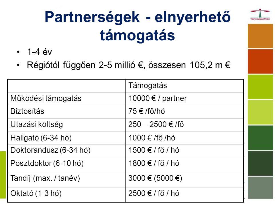 Partnerségek - elnyerhető támogatás 1-4 év Régiótól függően 2-5 millió €, összesen 105,2 m € Támogatás Működési támogatás10000 € / partner Biztosítás75 € /fő/hó Utazási költség250 – 2500 € /fő Hallgató (6-34 hó)1000 € /fő /hó Doktorandusz (6-34 hó)1500 € / fő / hó Posztdoktor (6-10 hó)1800 € / fő / hó Tandíj (max.