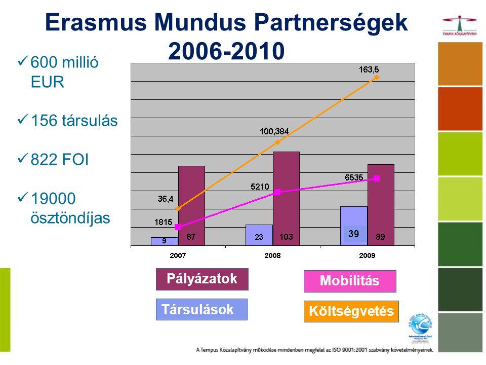 Költségvetés Mobilitás Pályázatok Társulások 39 600 millió EUR 156 társulás 822 FOI 19000 ösztöndíjas Erasmus Mundus Partnerségek 2006-2010
