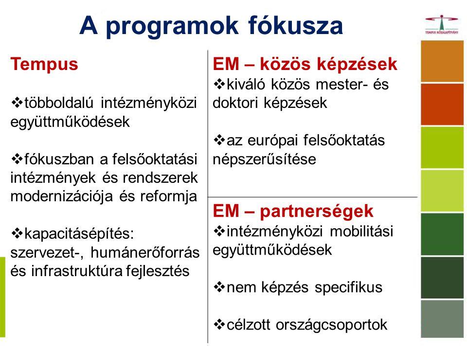 A programok fókusza Tempus  többoldalú intézményközi együttműködések  fókuszban a felsőoktatási intézmények és rendszerek modernizációja és reformja  kapacitásépítés: szervezet-, humánerőforrás és infrastruktúra fejlesztés EM – közös képzések  kiváló közös mester- és doktori képzések  az európai felsőoktatás népszerűsítése EM – partnerségek  intézményközi mobilitási együttműködések  nem képzés specifikus  célzott országcsoportok