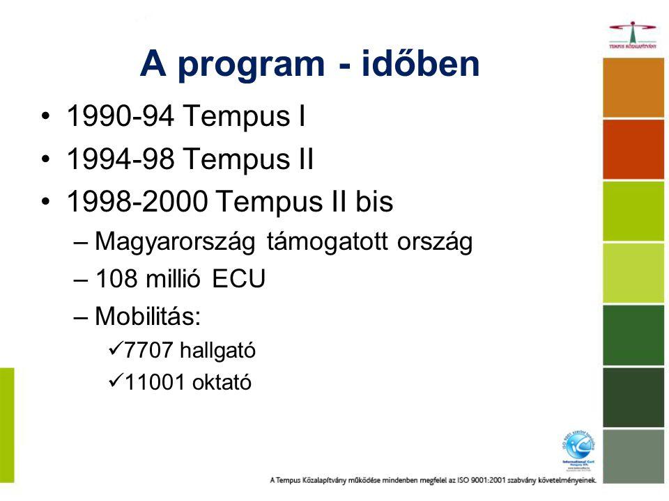 A program - időben 2000-2006 Tempus III 2008-2013 Tempus IV –Magyar tapasztalat átadása –Főként partnerként, de a konzorcium koordinátoraként is –Kedvelt térségek: Nyugat-Balkán, Kelet-Európa, Közép-Ázsia