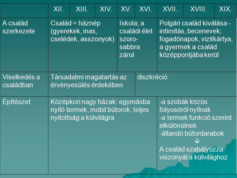 XII.XIII.XIV.XV.XVI.XVII.XVIII.XIX. A család szerkezete Család = háznép (gyerekek, inas, cselédek, asszonyok) Iskola; a családi élet szoro- sabbra zár