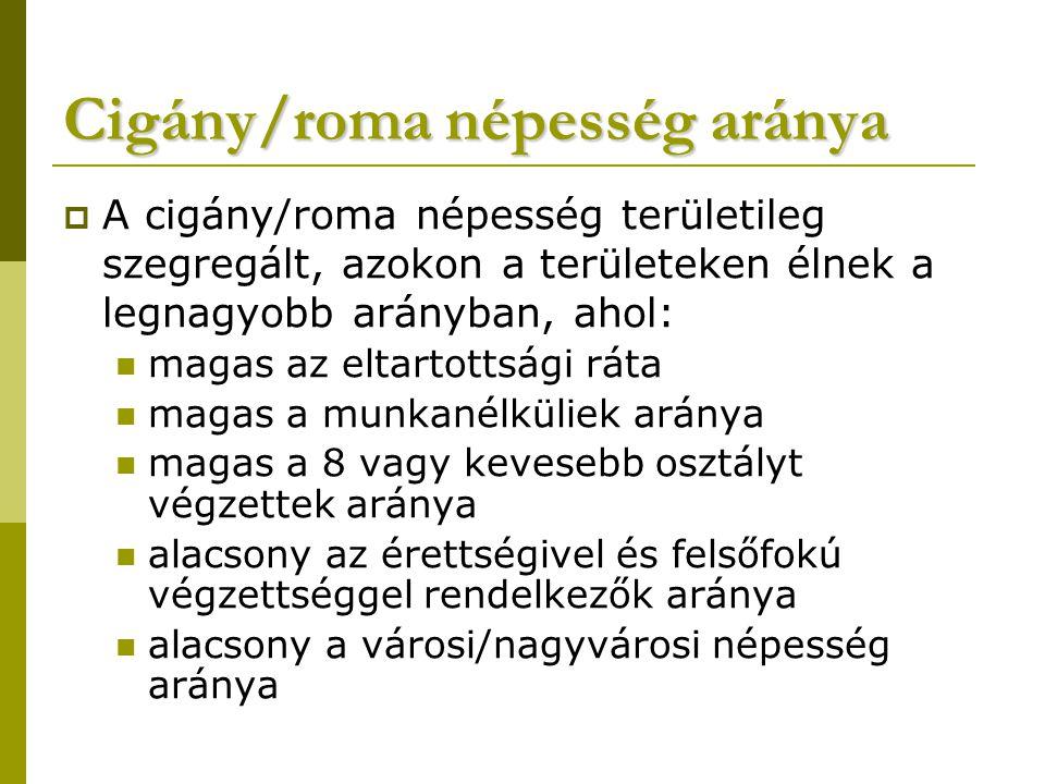 Cigány/roma népesség aránya  A cigány/roma népesség területileg szegregált, azokon a területeken élnek a legnagyobb arányban, ahol: magas az eltartot