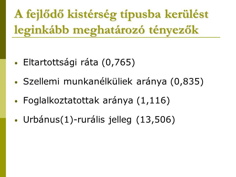A fejlődő kistérség típusba kerülést leginkább meghatározó tényezők Eltartottsági ráta (0,765) Szellemi munkanélküliek aránya (0,835) Foglalkoztatottak aránya (1,116) Urbánus(1)-rurális jelleg (13,506)