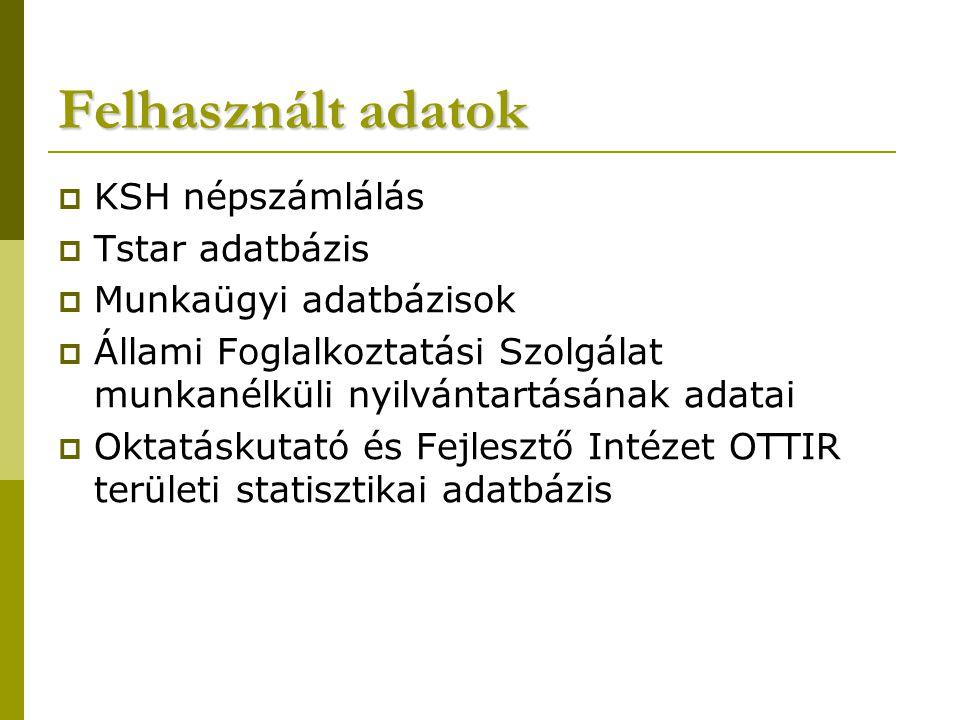 Felhasznált adatok  KSH népszámlálás  Tstar adatbázis  Munkaügyi adatbázisok  Állami Foglalkoztatási Szolgálat munkanélküli nyilvántartásának adatai  Oktatáskutató és Fejlesztő Intézet OTTIR területi statisztikai adatbázis