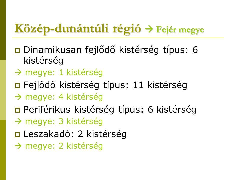 Közép-dunántúli régió  Fejér megye  Dinamikusan fejlődő kistérség típus: 6 kistérség  megye: 1 kistérség  Fejlődő kistérség típus: 11 kistérség 