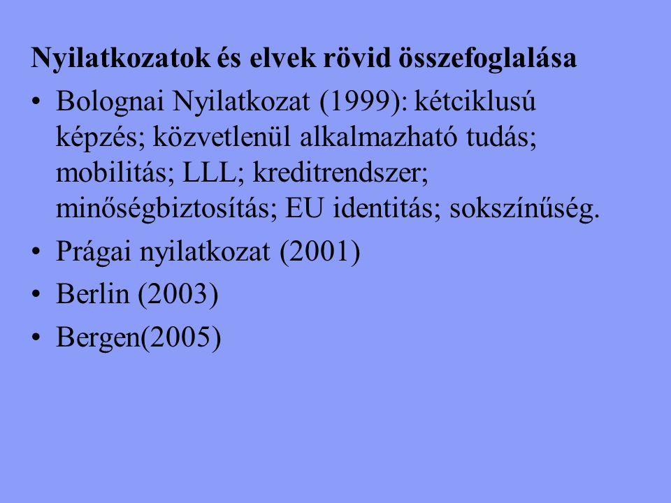 Nyilatkozatok és elvek rövid összefoglalása Bolognai Nyilatkozat (1999): kétciklusú képzés; közvetlenül alkalmazható tudás; mobilitás; LLL; kreditrendszer; minőségbiztosítás; EU identitás; sokszínűség.