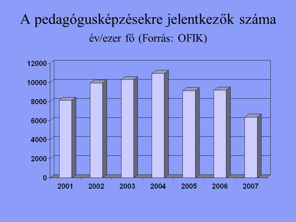 A pedagógusképzésekre jelentkezők száma év/ezer fő (Forrás: OFIK)