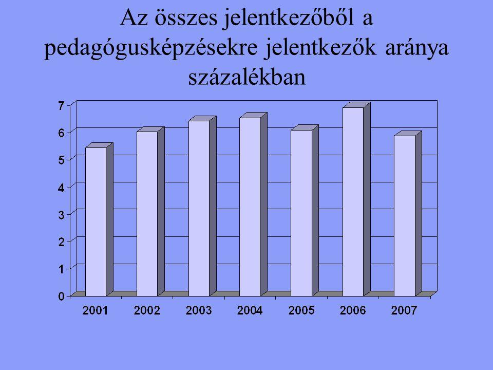 A pedagógusképzésekre felvettek száma év/ezer fő (Forrás: OFIK)