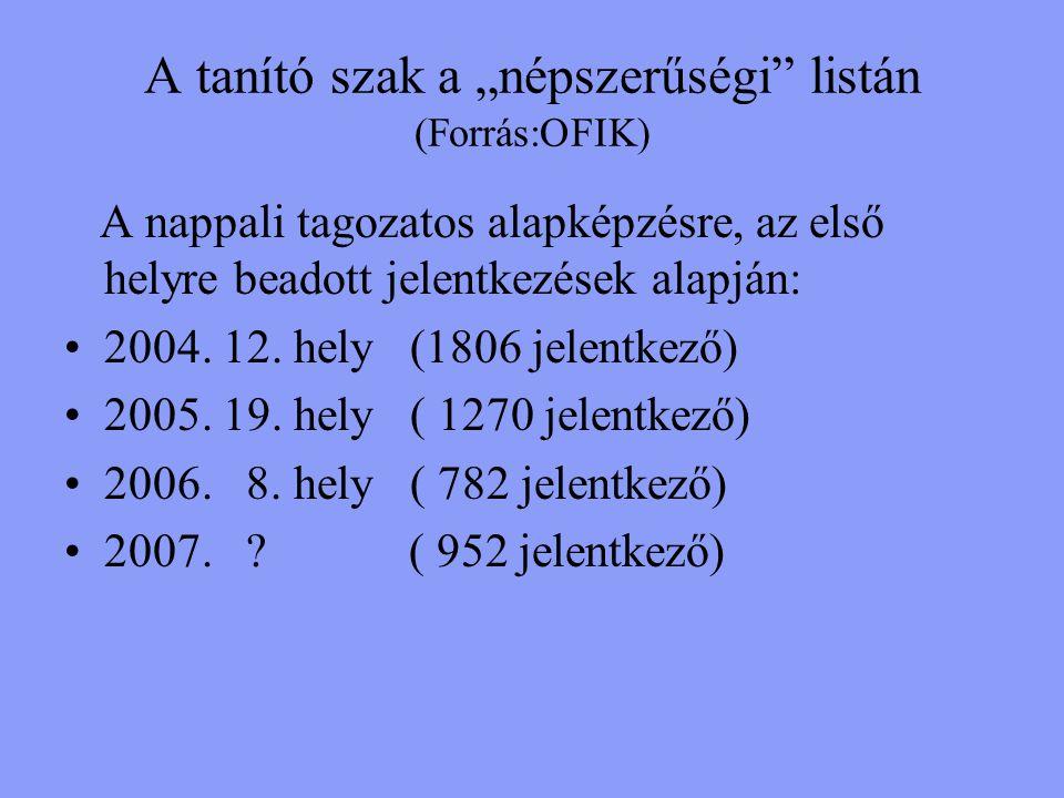 """A tanító szak a """"népszerűségi"""" listán (Forrás:OFIK) A nappali tagozatos alapképzésre, az első helyre beadott jelentkezések alapján: 2004. 12. hely (18"""