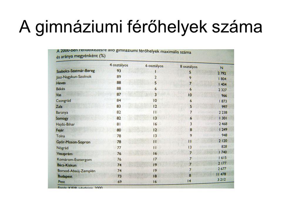 A gimnáziumi férőhelyek száma