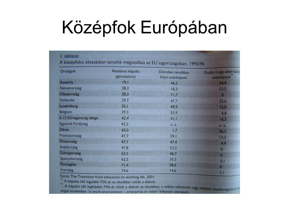 Középfok Európában