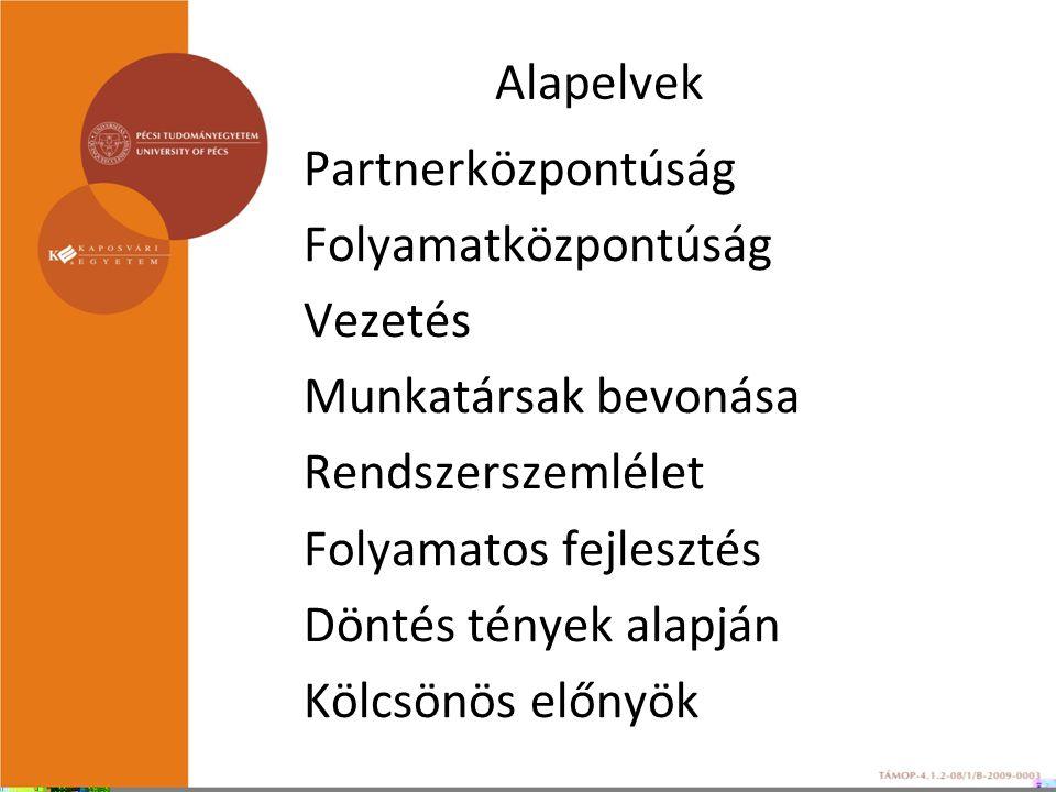 Alapelvek Partnerközpontúság Folyamatközpontúság Vezetés Munkatársak bevonása Rendszerszemlélet Folyamatos fejlesztés Döntés tények alapján Kölcsönös előnyök