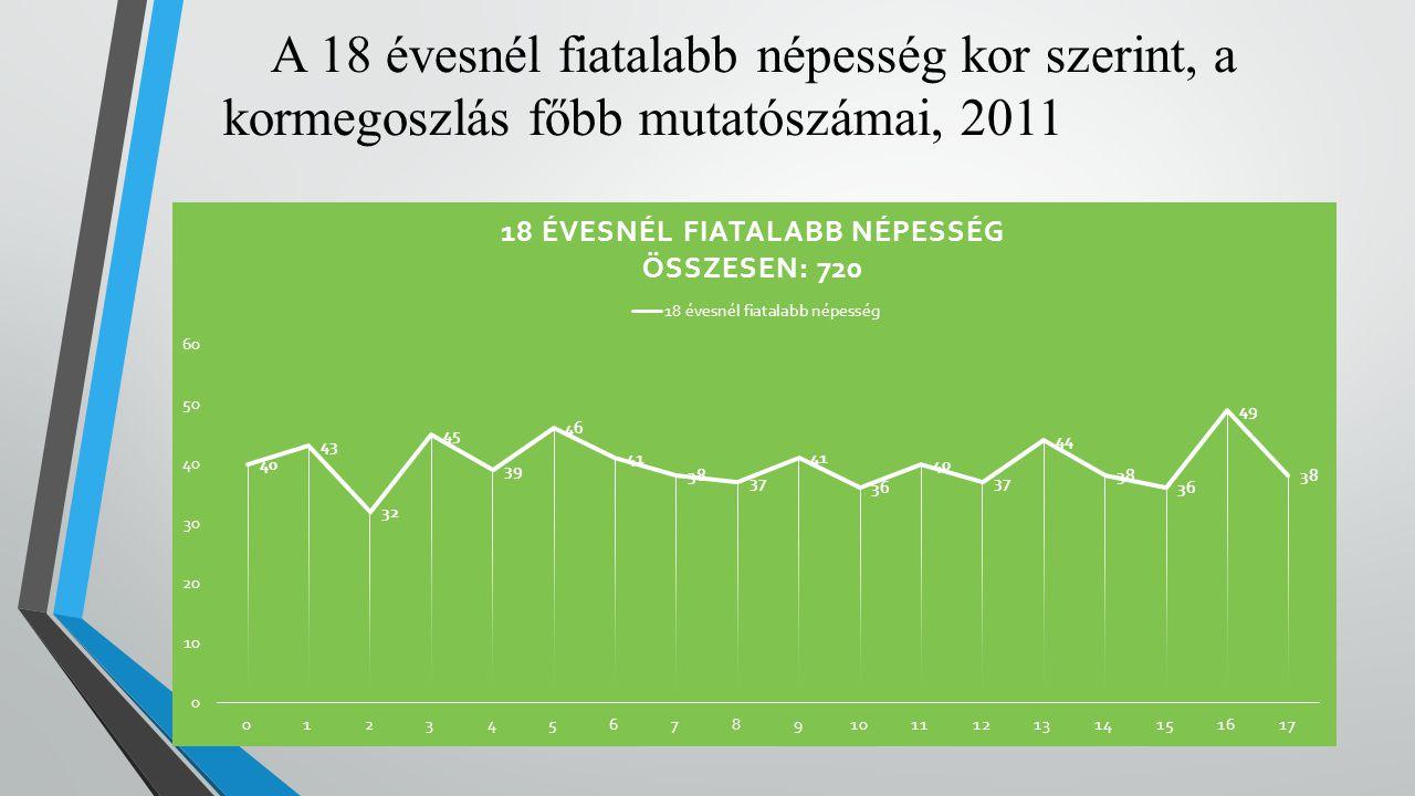 A 18 évesnél fiatalabb népesség kor szerint, a kormegoszlás főbb mutatószámai, 2011