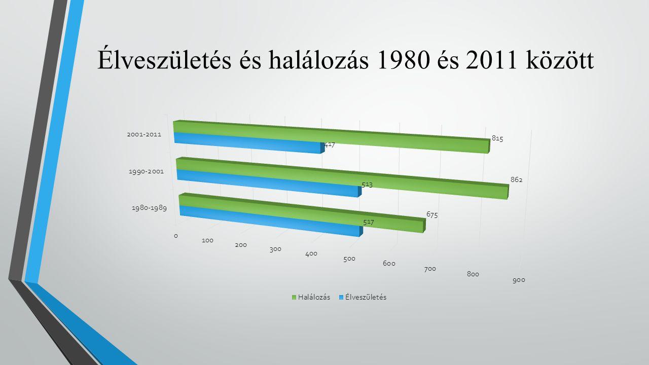 Élveszületés és halálozás 1980 és 2011 között