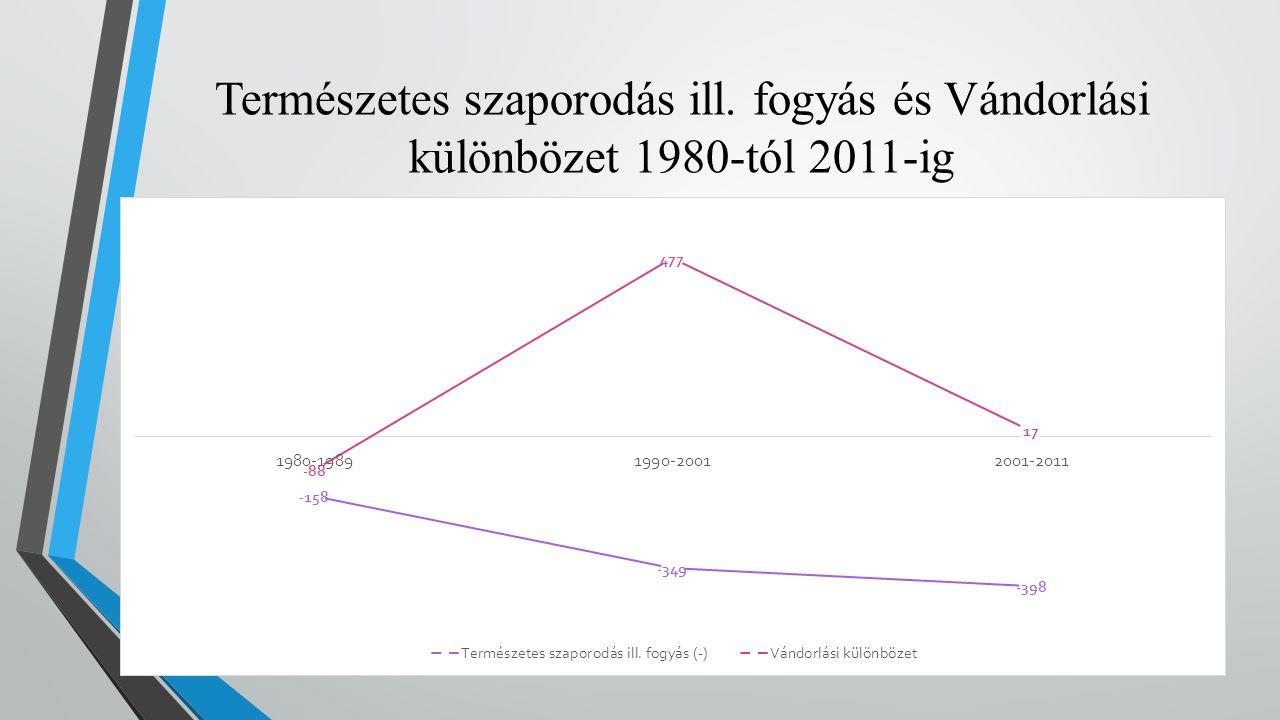 Természetes szaporodás ill. fogyás és Vándorlási különbözet 1980-tól 2011-ig