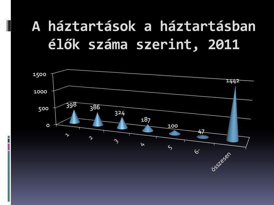 A háztartások a háztartásban élők száma szerint, 2011