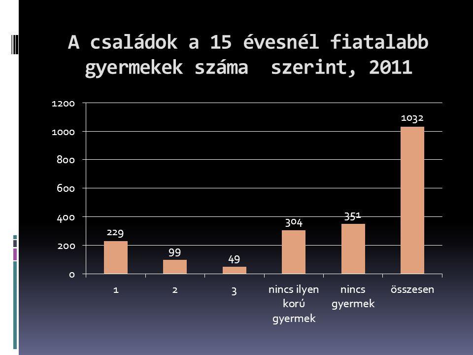 A családok a 15 évesnél fiatalabb gyermekek száma szerint, 2011