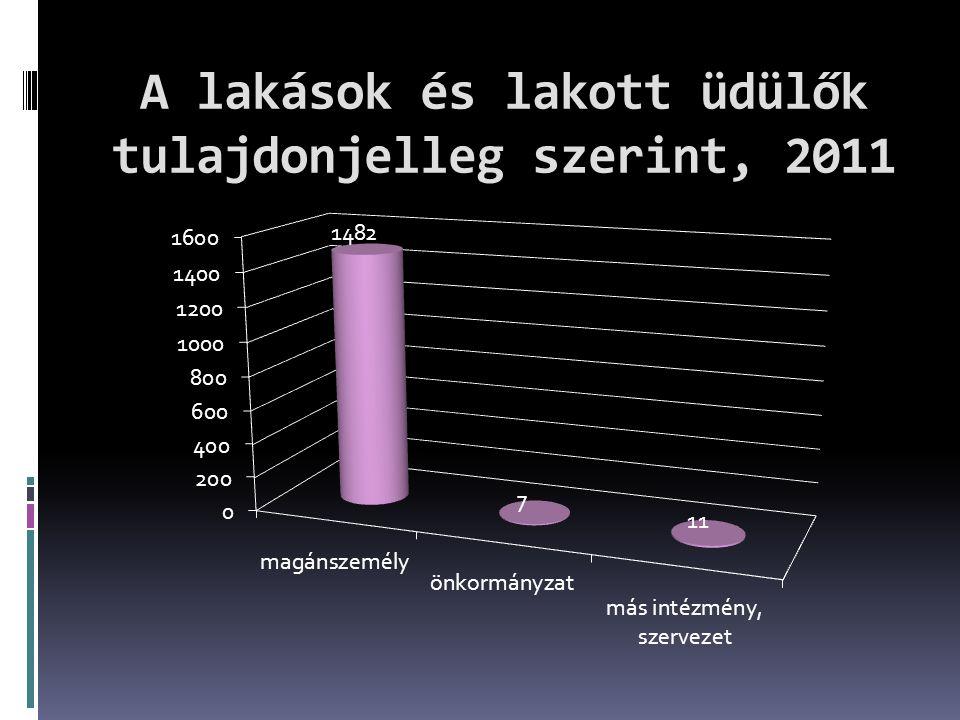 A lakások és lakott üdülők tulajdonjelleg szerint, 2011
