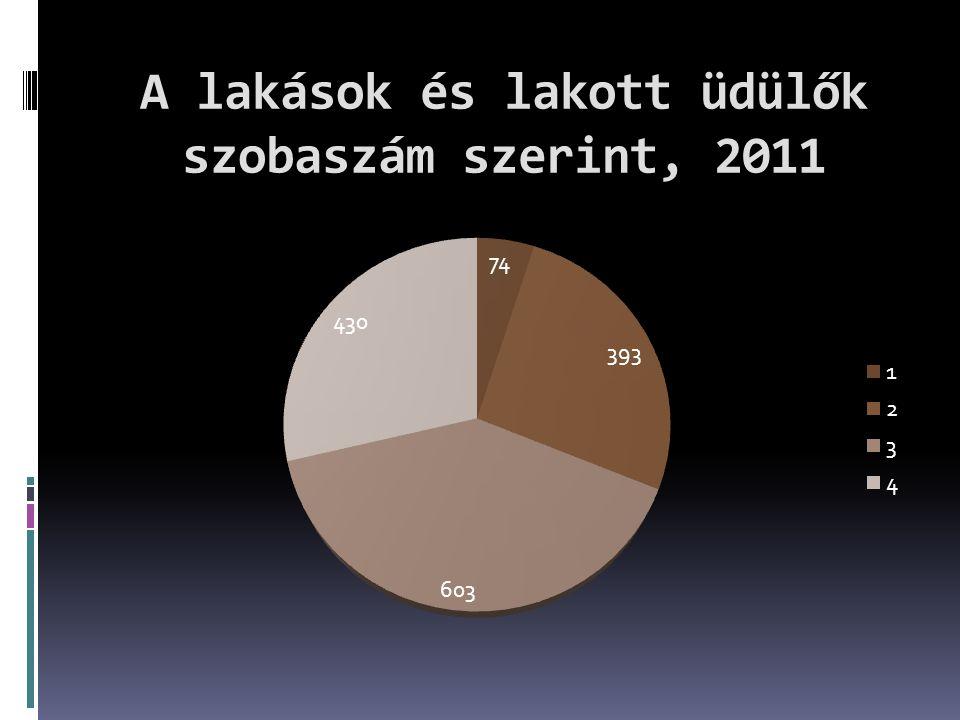 A lakások és lakott üdülők szobaszám szerint, 2011