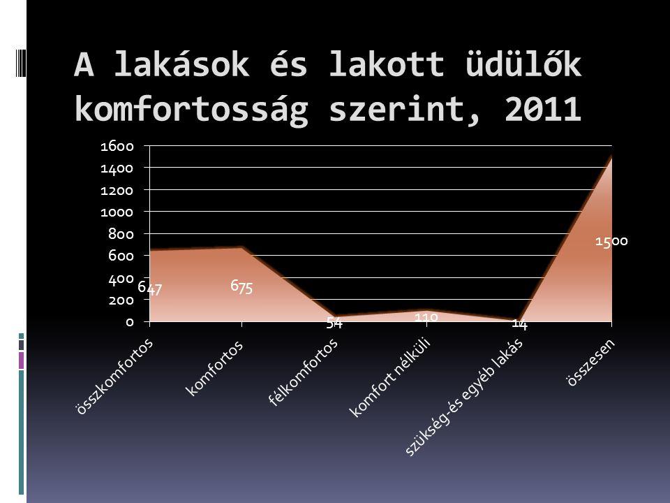 A lakások és lakott üdülők komfortosság szerint, 2011