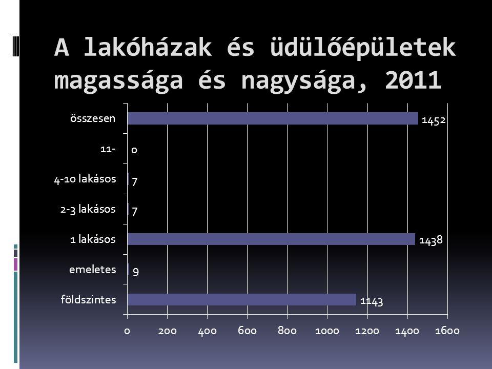 A lakóházak és üdülőépületek magassága és nagysága, 2011