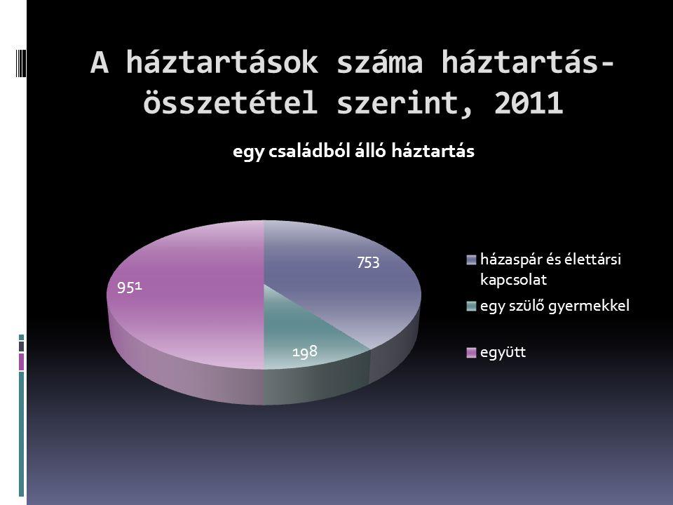 A háztartások száma háztartás- összetétel szerint, 2011