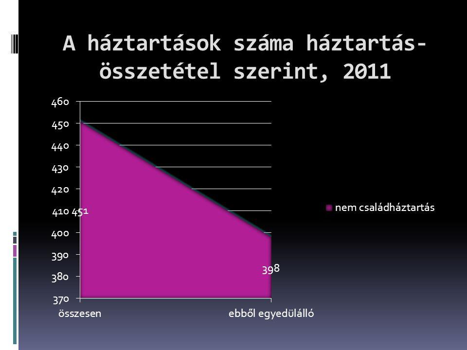 A lakások és lakott üdülők alapterület szerint, 2011
