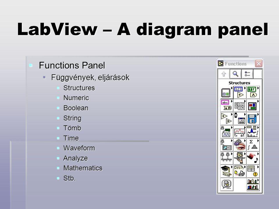 LabView – A diagram panel  Functions Panel  Függvények, eljárások  Structures  Numeric  Boolean  String  Tömb  Time  Waveform  Analyze  Mathematics  Stb.