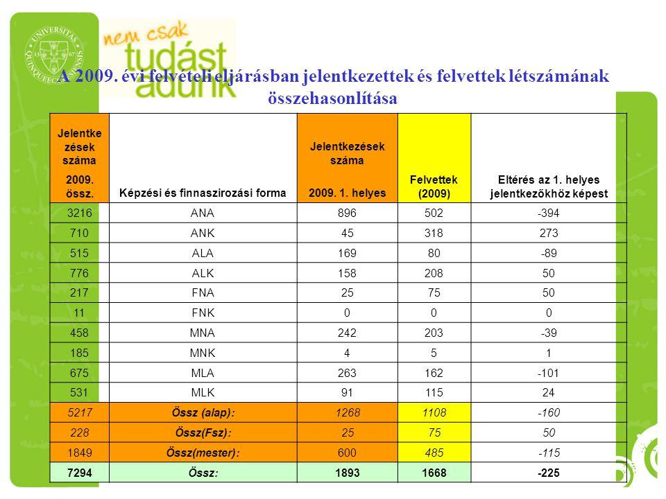A 2009. évi felvételi eljárásban jelentkezettek és felvettek létszámának összehasonlítása Jelentke zések száma Képzési és finnaszirozási forma Jelentk