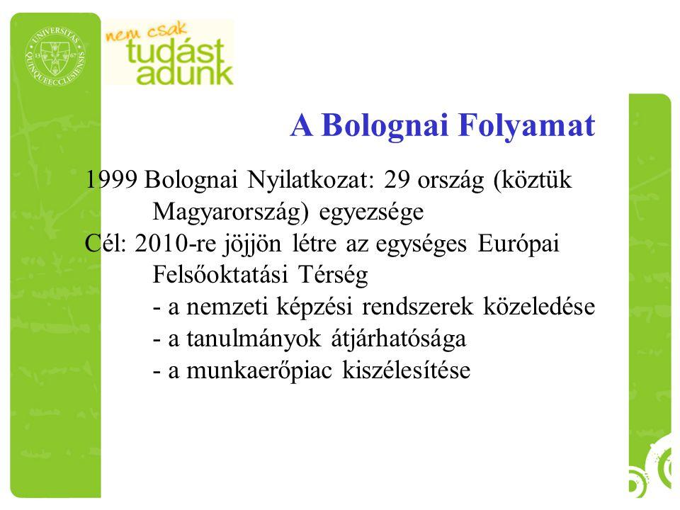1999 Bolognai Nyilatkozat: 29 ország (köztük Magyarország) egyezsége Cél: 2010-re jöjjön létre az egységes Európai Felsőoktatási Térség - a nemzeti ké