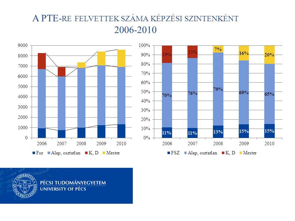 A PTE- RE FELVETTEK SZÁMA KÉPZÉSI SZINTENKÉNT 2006-2010