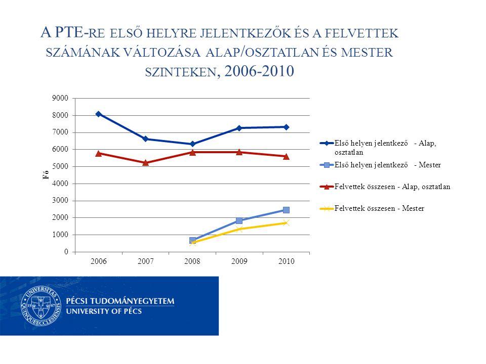 A PTE- RE ELSŐ HELYRE JELENTKEZŐK ÉS A FELVETTEK SZÁMÁNAK VÁLTOZÁSA ALAP / OSZTATLAN ÉS MESTER SZINTEKEN, 2006-2010
