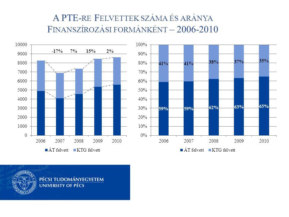 A PTE- RE F ELVETTEK SZÁMA ÉS ARÁNYA F INANSZÍROZÁSI FORMÁNKÉNT – 2006-2010