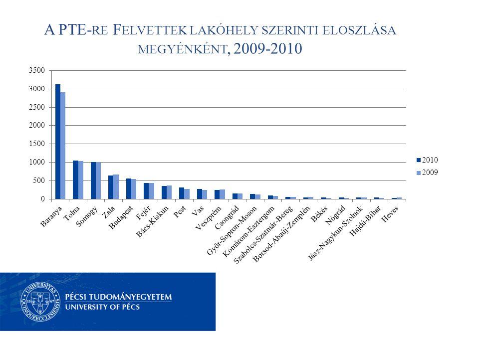 A PTE- RE F ELVETTEK LAKÓHELY SZERINTI ELOSZLÁSA MEGYÉNKÉNT, 2009-2010