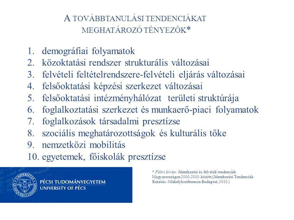 A TOVÁBBTANULÁSI TENDENCIÁKAT MEGHATÁROZÓ TÉNYEZŐK * 1.demográfiai folyamatok 2.közoktatási rendszer strukturális változásai 3.felvételi feltételrendszere-felvételi eljárás változásai 4.felsőoktatási képzési szerkezet változásai 5.felsőoktatási intézményhálózat területi struktúrája 6.foglalkoztatási szerkezet és munkaerő-piaci folyamatok 7.foglalkozások társadalmi presztízse 8.szociális meghatározottságok és kulturális tőke 9.nemzetközi mobilitás 10.egyetemek, főiskolák presztízse * Fábri István: Jelentkezési és felvételi tendenciák Magyarországon 2000-2010.
