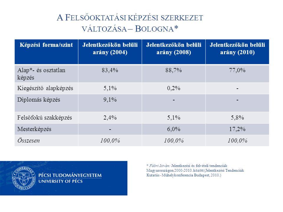 A F ELSŐOKTATÁSI KÉPZÉSI SZERKEZET VÁLTOZÁSA – B OLOGNA * * Fábri István: Jelentkezési és felvételi tendenciák Magyarországon 2000-2010.