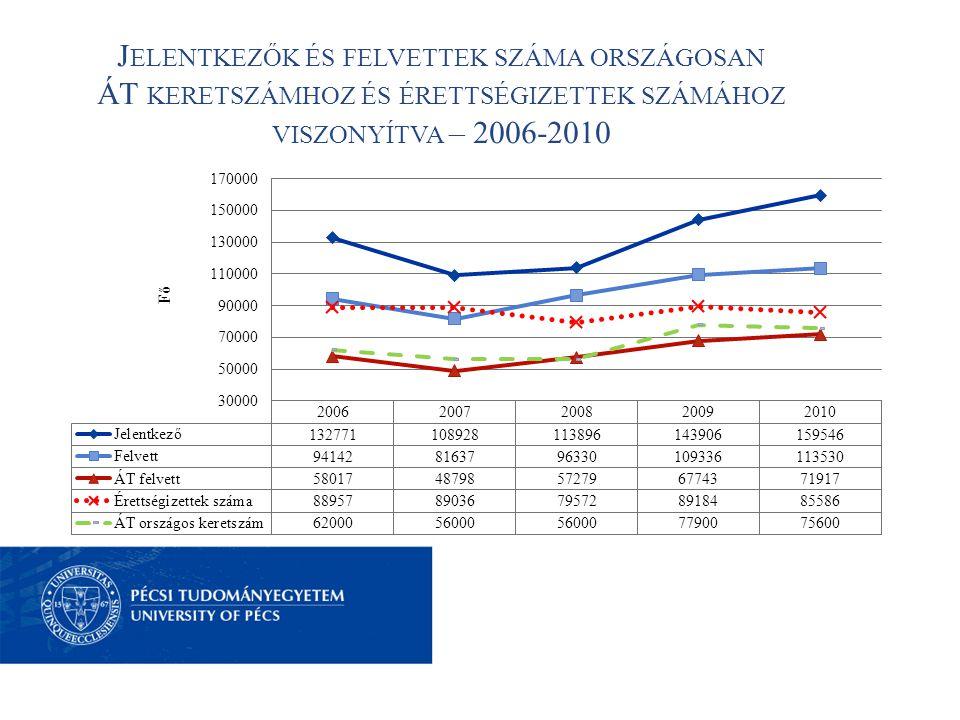 J ELENTKEZŐK ÉS FELVETTEK SZÁMA ORSZÁGOSAN ÁT KERETSZÁMHOZ ÉS ÉRETTSÉGIZETTEK SZÁMÁHOZ VISZONYÍTVA – 2006-2010