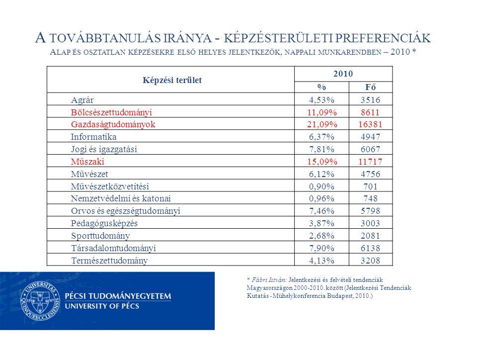 A TOVÁBBTANULÁS IRÁNYA - KÉPZÉSTERÜLETI PREFERENCIÁK A LAP ÉS OSZTATLAN KÉPZÉSEKRE ELSŐ HELYES JELENTKEZŐK, NAPPALI MUNKARENDBEN – 2010 * * Fábri István: Jelentkezési és felvételi tendenciák Magyarországon 2000-2010.