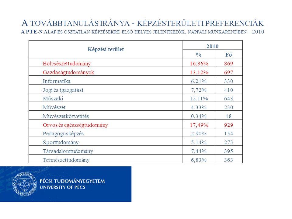 A TOVÁBBTANULÁS IRÁNYA - KÉPZÉSTERÜLETI PREFERENCIÁK A PTE- N A LAP ÉS OSZTATLAN KÉPZÉSEKRE ELSŐ HELYES JELENTKEZŐK, NAPPALI MUNKARENDBEN – 2010 Képzési terület 2010 %Fő Bölcsészettudomány16,36%869 Gazdaságtudományok13,12%697 Informatika6,21%330 Jogi és igazgatási7,72%410 Műszaki12,11%643 Művészet4,33%230 Művészetközvetítés0,34%18 Orvos és egészségtudomány17,49%929 Pedagógusképzés2,90%154 Sporttudomány5,14%273 Társadalomtudomány7,44%395 Természettudomány6,83%363