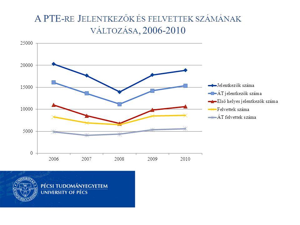 A PTE- RE J ELENTKEZŐK ÉS FELVETTEK SZÁMÁNAK VÁLTOZÁSA, 2006-2010