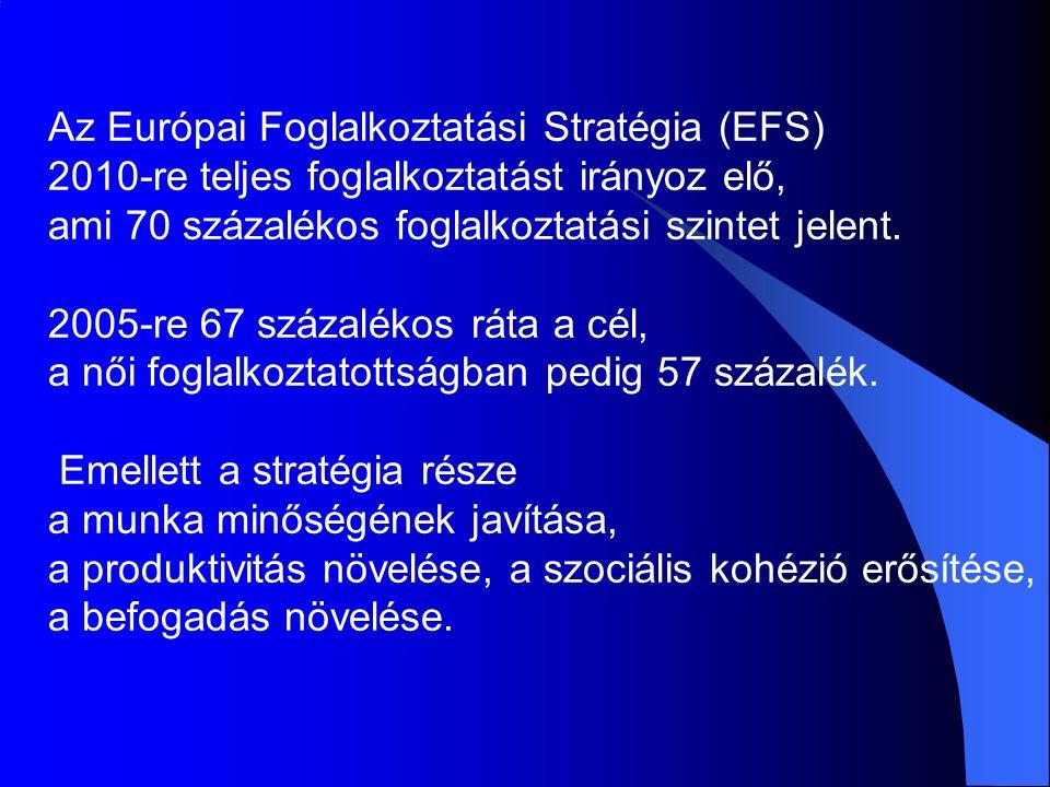 Az Európai Foglalkoztatási Stratégia (EFS) 2010-re teljes foglalkoztatást irányoz elő, ami 70 százalékos foglalkoztatási szintet jelent. 2005-re 67 sz