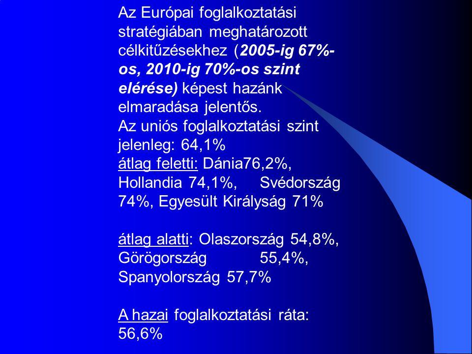 Az Európai foglalkoztatási stratégiában meghatározott célkitűzésekhez (2005-ig 67%- os, 2010-ig 70%-os szint elérése) képest hazánk elmaradása jelentő