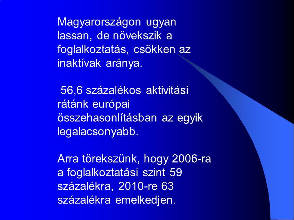Magyarországon ugyan lassan, de növekszik a foglalkoztatás, csökken az inaktívak aránya. 56,6 százalékos aktivitási rátánk európai összehasonlításban